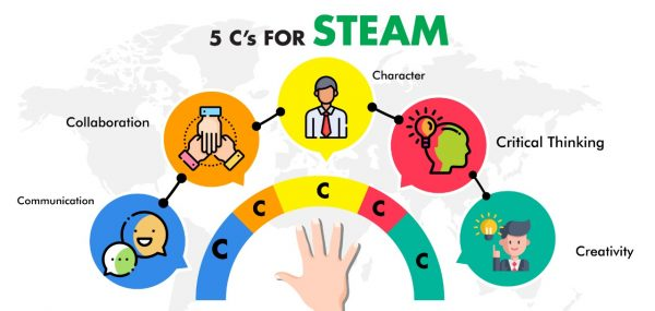 steam focused education